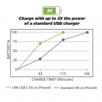 SCOSCHE Powervolt Çift Bağlantı Noktalı Araç Şarj Cihazı