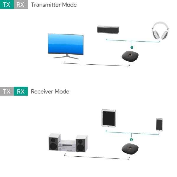 AUKEY Bluetooth 5 Kablosuz Verici Alıcı Ses Adaptör