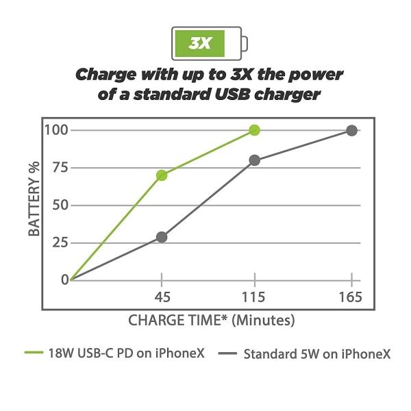 SCOSCHE PowerVolt USB-C / USB-A Araç Şarj Cihazı